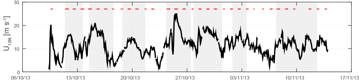 Time series of the 10-m neutral wind speed.
